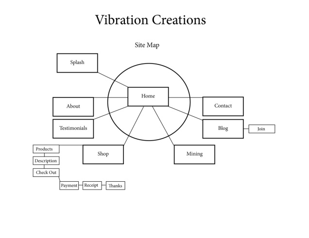 VibrationsCreations_SiteMap